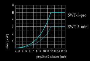 SWT-krzywa-mocy-SWT-3-mini-SWT-5-pro
